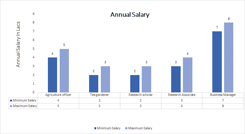 Master of Science [M.Sc.] (Agricultural Statistics annual salary